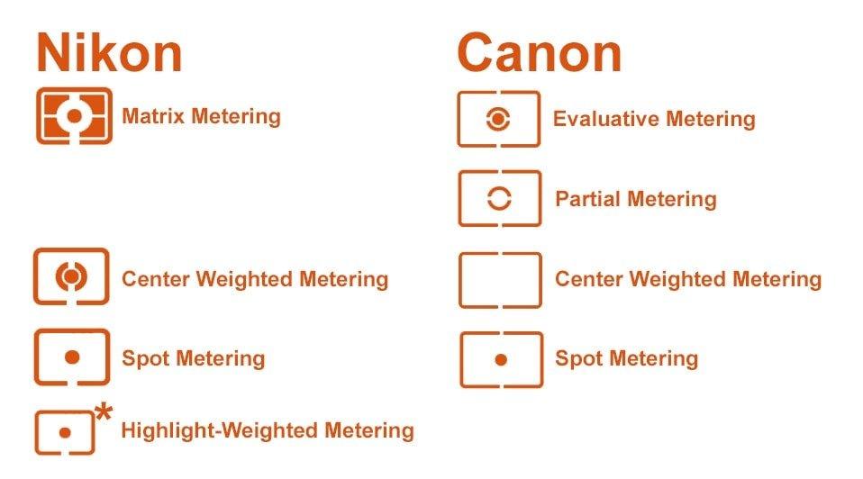Metering modes on DSLR cameras