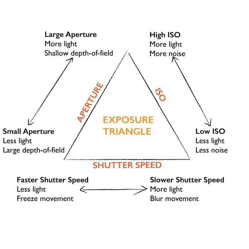 Exposure Triangle - ISO aperture shutter speed