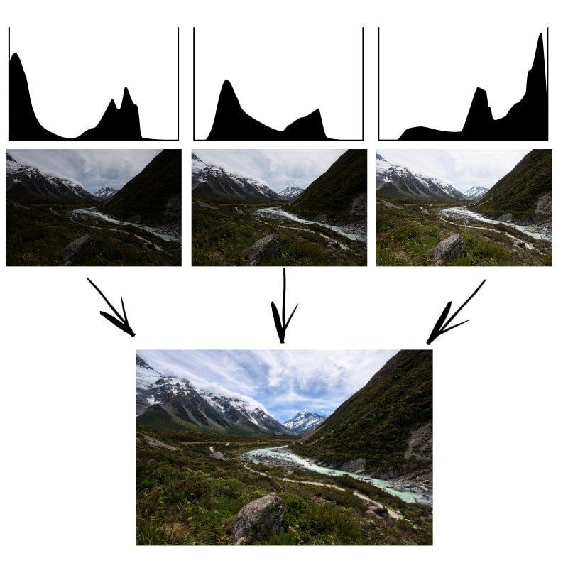 Bracket photos with histogram