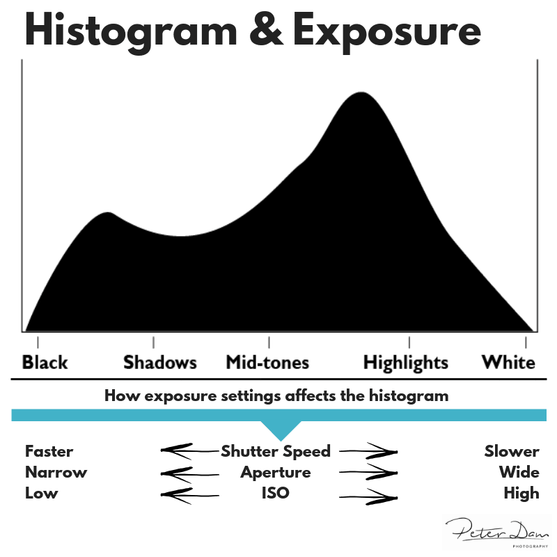 How exposure settings affects the histogram