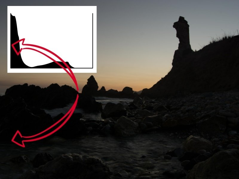 Histogram shows clipping in shadow zone