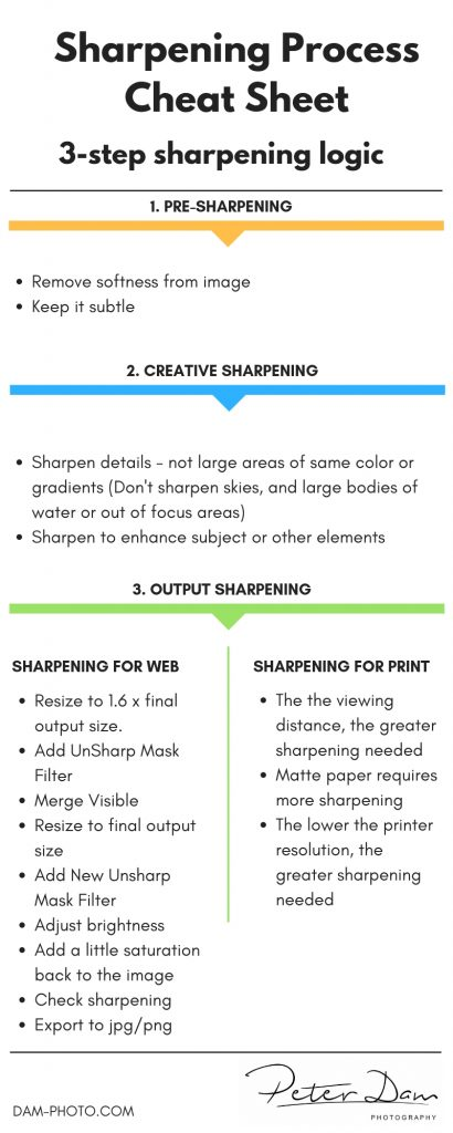 Cheat Sheet - 3 step sharpening logic