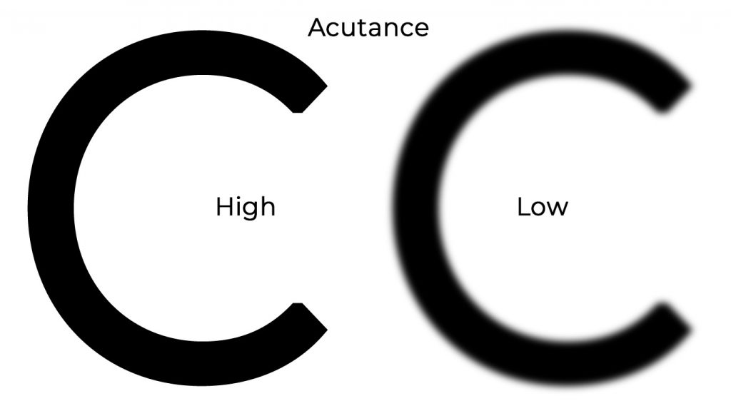 A graphic of what acutance is.
